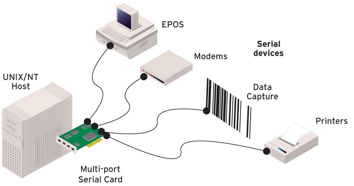Diagram SPEEDLE Serial Card