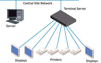 Page2 likewise Vpn Diagram together with Pan  work as well What Is Scada besides Duovent Classic 27. on lan diagram