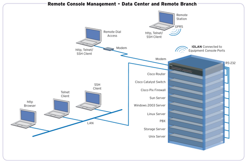 Console Servers For Oobm Of Cisco Routers Switches And