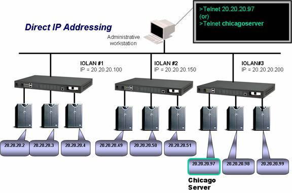 direct ip addressing terminal server perle