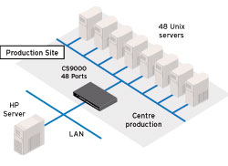 France Telecom - Perle CS9000 Console Server Diagram