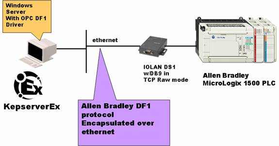 Perle Serial to Ethernet - IP-Encapsulation of Automation
