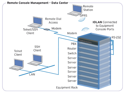 Memset Data Center