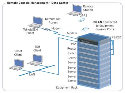 Rackspace Leverage Console Servers For Data Center Management