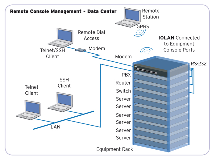 IOLAN SCS | Console Server | RS232 to Ethernet | Perle