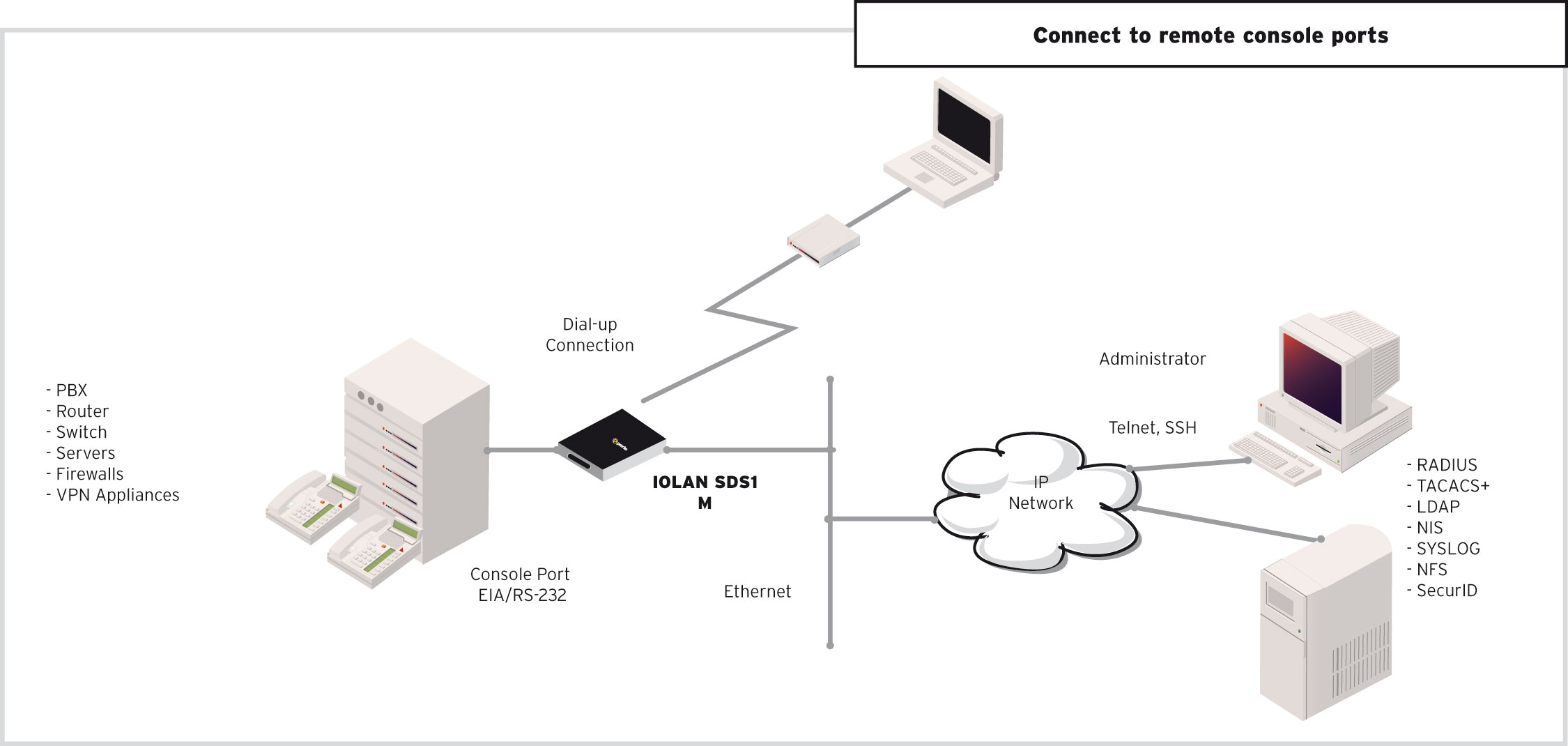 Iolan Sdsm Device Server Serial To Ethernet Perle
