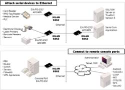 IOLAN SDG Device Server Diagram