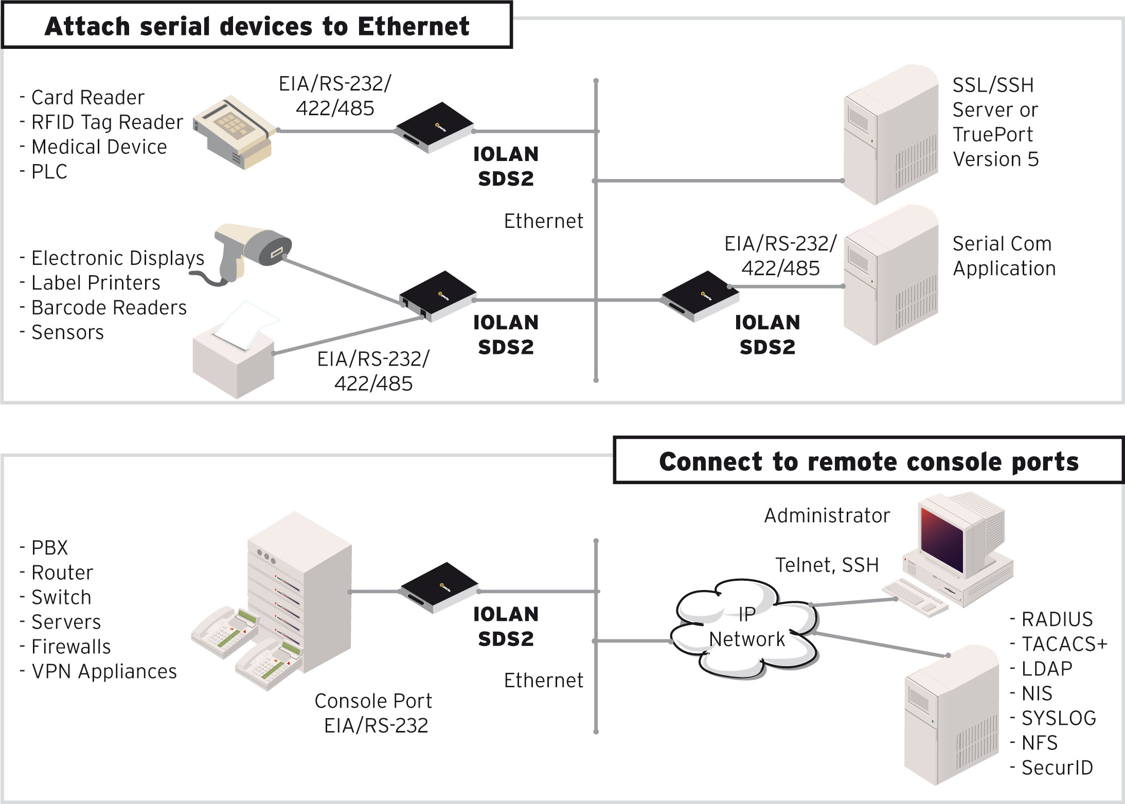 Iolan Sdg Device Server Serial To Ethernet Perle