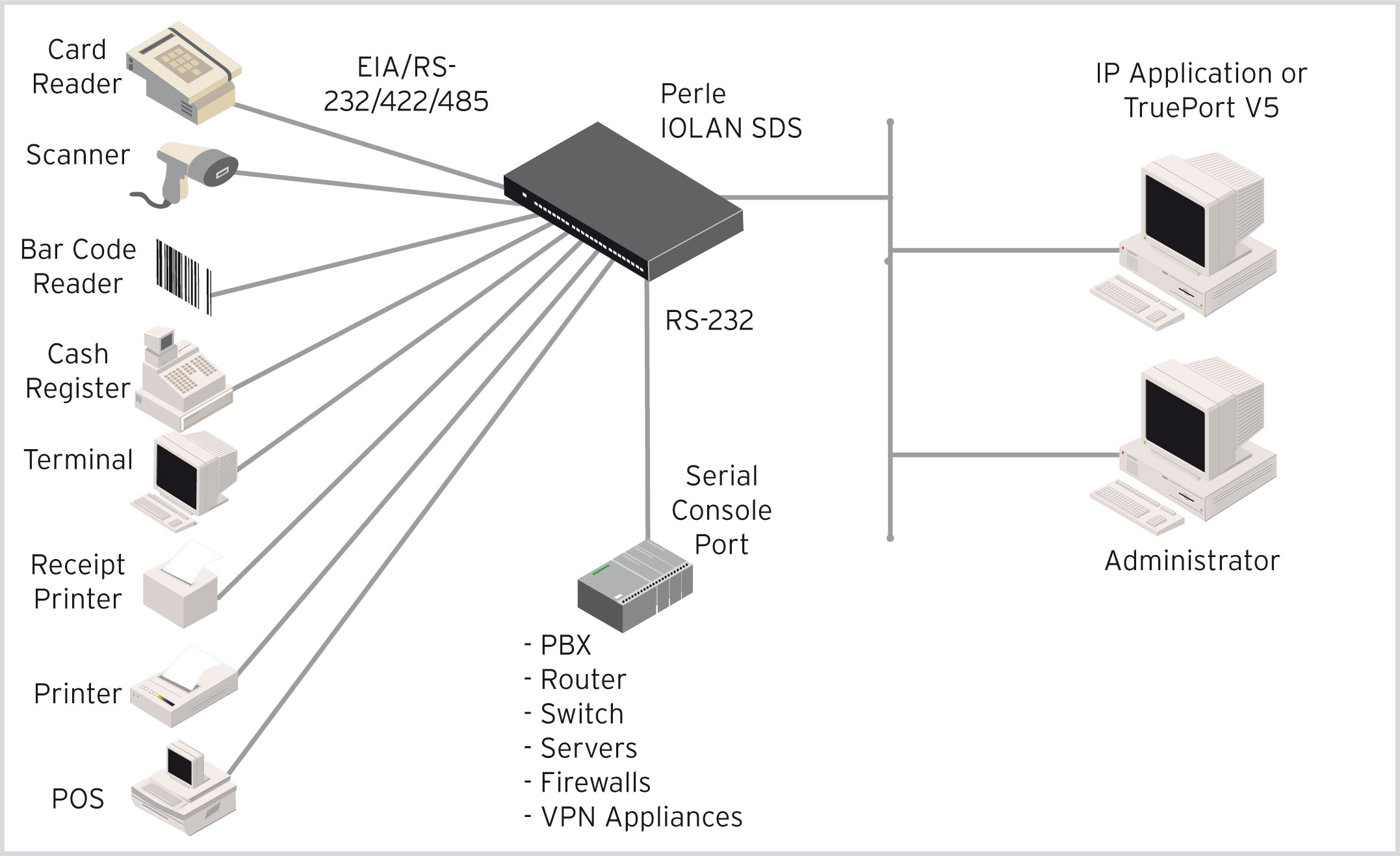 iolan sds rack serial to ethernet diagram