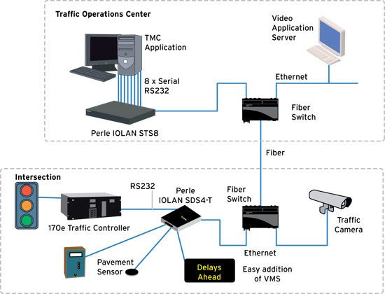 Device Server in Traffic Control Systems