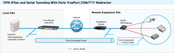 VPN IPSec and Serial Tunneling with TruePort