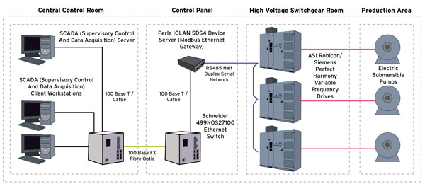 Perle IOLAN SDS Device Server Diagram