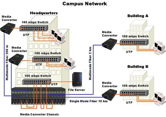 fiber in campus networks media converter perle media converters in a campus environment diagram typically campus environments use fiber optic cabling