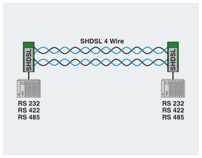 PSI-MODEM-SHDSL 4-wire network diagram