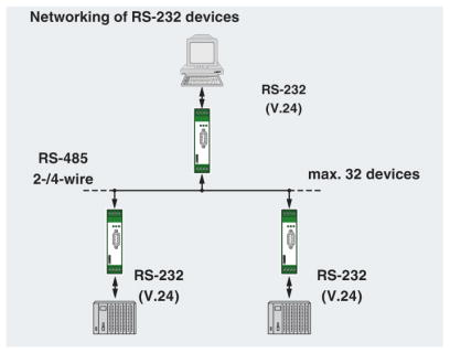 RS232 to RS485 Networking