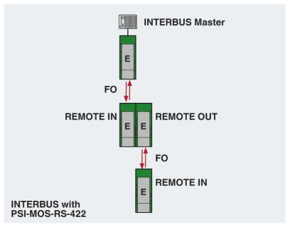 Interbus Network Diagram