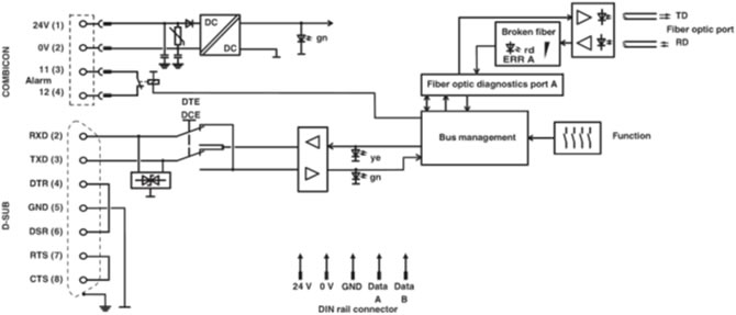 PSI-MOS-RS232/FO 1300 E Block Diagram