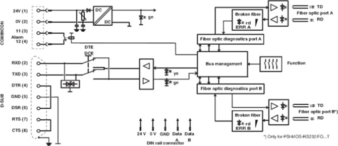 PSI-MOS-RS232/FO 850 T E Block Diagram