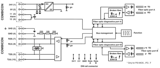 PSI-MOS-RS422/FO 850 T Block Diagram
