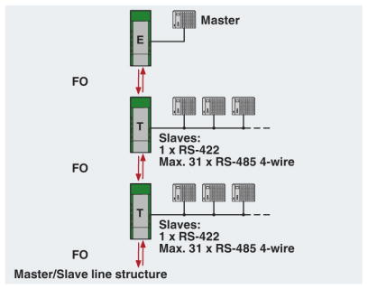 RS422 Linear Network Diagram