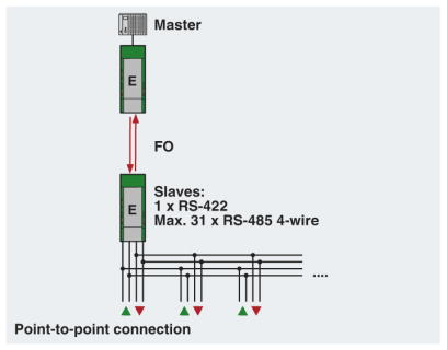 RS422 Point to Point Network Diagram