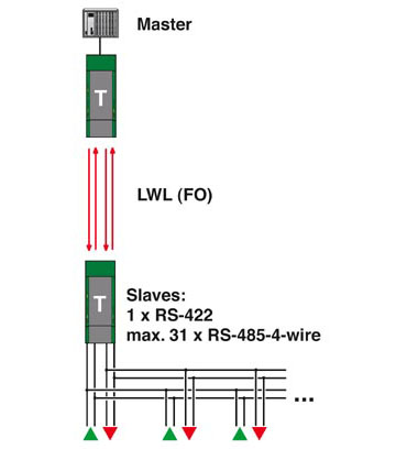 RS422 Redundant Point to Point Network Diagram