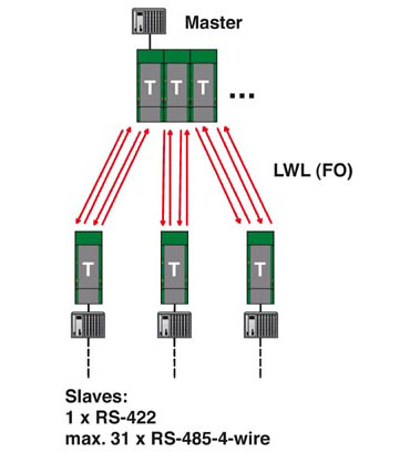 RS422 Redundant Star Network Diagram