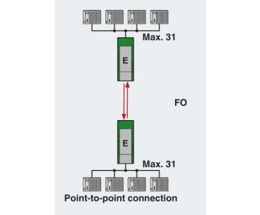 RS485 Point to Point Network Diagram