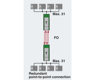 RS485 Redundant Point to Point Network Diagram