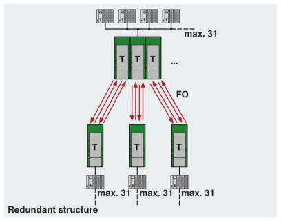 RS485 Redundant Star Network Diagram
