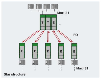 rs485 star diagram serial to fiber converter psi mos rs485 fo 850 e perle RS485 Connector at fashall.co