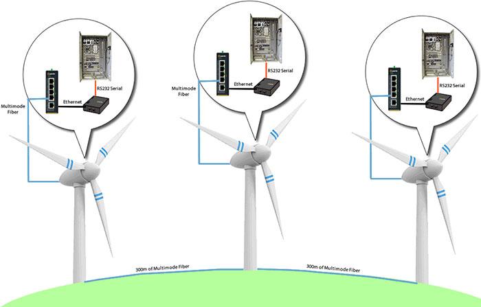 Deutsche-Windtechnik