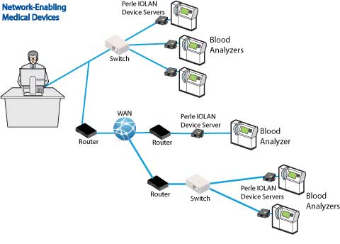 Device Server to network-enable medical equipment