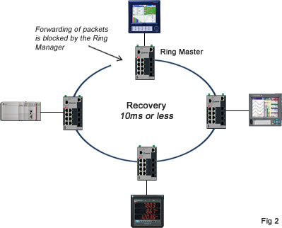 Ring Recovery