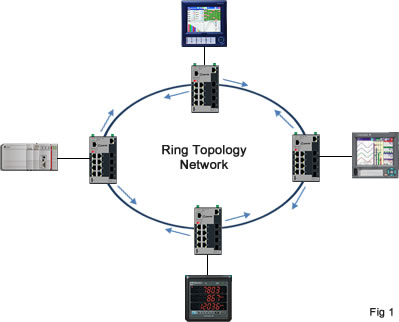 Ring Topology network